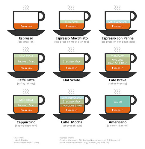 A informational chart about how to make one of my favourite things… Coffee.