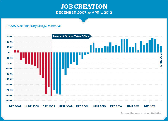via barackobama:  Holler for 26 straight months of job growth.  what he said.