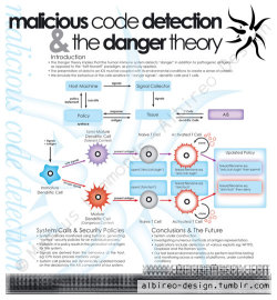 """Malicious Code Detection and the Danger Theory"" research poster. (2005) (contact details are scrambled)"