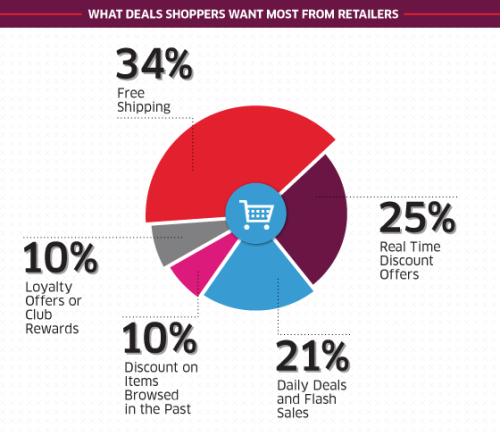 Deal priorities from shoppers … is your business listening carefully to what your customers want? If not, you are wasting your marketing budget.