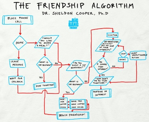 The Friendship Algorithm <3