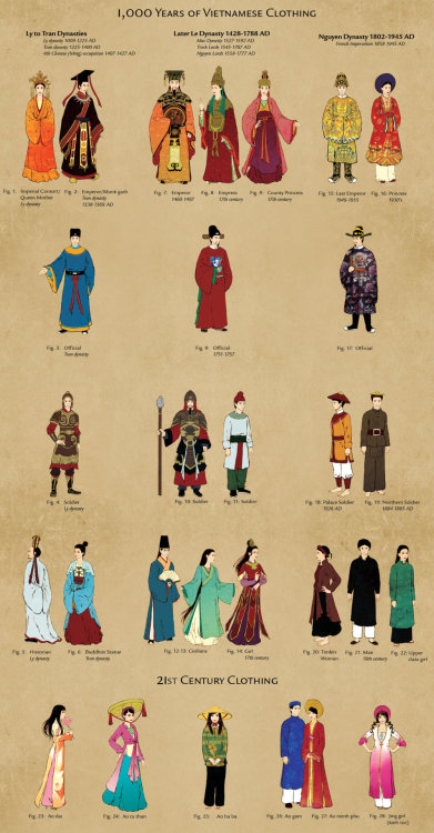 "1,000 Years of Vietnamese Clothing A follow up to the previous historical fashion timeline, this time I've separated the clothing according to dynasty and social rank from 11th to 21st centuries. The intent was to see a generalized view of how clothes changed from dynasty to dynasty. Unfortunately there wasn't enough material from Ly and Tran dynasties so I had to lump them together. The majority of historical referenced material is from the documentary ""Di Tim Trang Phuc Viet"", and a few are from Wikipedia and Google. Contemporary/modern clothing are from observation and/or refs from Google again. My refs here. I had to make a few educated guesses on colors, I hope I'm not too far off the mark…Some notes and observations from the documentary:• Sui and Tang dynasty ruled Vietnam from 602-906 AD, hence Ly to Tran dynasty will have Sui/Tang influence in their clothing. Ming dynasty only ruled for 20 years but they took an extremely aggressive attempt to sinicize Vietnam, therefore it is no surprise to see very strong Ming clothing influence on Le dynasty people. Nguyen dynasty appears to be a curious mix of Ming/Qing influence (for royals especially) and native styles.• Vietnamese emperors apparently dressed in Dragon Robes reminiscent to Chinese Emperors as a means to demonstrate that they were equals with China. This purportedly started with the Ly dynasty. Previous dynasties did not attempt to do so due to backlash from China. (Trinh Quang Vu, episode 5) • Generally speaking, robes reached to the feet in the Le Dynasty whereas the length of the clothes shortened considerably by the late Nguyen dynasty. • One of the historians (Trinh Bac, episode 17) commented that the Le Dynasty folks continued wearing Ming-styled clothing and refused to accept Qing dynasty styles. On the other hand, it was the Nguyen Dynasty who incorporated some elements of Qing Dynasty clothing into their attire. The documentary also compared and contrasted the royal clothing of Qing and Nguyen dynasties. (robes on the bottom is a comparison I did) One of the striking similarities that you can see is the colorful stripped patterns on the bottom of the robes that existed ONLY in the Qing dynasty and was emulated by the Nguyen royalty.• The most common woman's hairstyle in the Le Dynasty seems to be long hair that was either left loose or tied with a ribbon. It looks a lot like the ladies of  Heian period in my opinion. Long hair with a hair bun or just buns seem popular as well.• Speaking of hair… Due to Confucian beliefs that one's hair is a gift from one's parents and should not be damaged, it was traditional for male and females alike to grow out their hair and not cut it out of filial piety. (Chinese folk did this up until the Qing Dynasty when Chinese men were forced to shave their hair and adopt the Manchurian queue. Anyone who resisted was executed while monks were the exception from the rule.) If one wanted to cut/perm their hair (e.g. wanting a more modern haircut) they had to obtain permission from their elders and go through an ancestral ceremony. (Truong Ngoc Tuong, episode 19) Obviously this is no longer true today. o Although to be honest… if no one cut their hair wouldn't they all look like  Rapunzel? • There was an unearthed Le dynasty mummy that had 23 layers of clothing on it. Gloves were also found on the mummy. There was also boots that had strings on the back for the wearer to tie, which meant the boots weren't slip-ons. Interestingly there is a piece of fabric attached to the collar of one of the robes and the researchers believe it to be a scarf. You can see some of the screencaps I took here. (Nguyen Lan Cuong, episode 12)• The number layers on the Khan Dong (turban on fig. 22) told the status of the person. Commoners had 5-6 layers on their turban. Officials and higher class persons had 8-9 layers. (Truong Ngoc Tuong, episode 19)• Nguyen Dynasty clothing is very loose by today's standards. Clothing for brides required even more looseness and sleeves were wider than the norm. The clothing of brides was traditionally red or pink on the outside and yellow or green/blue on the inside. Grooms wore blue on the outside and red, pink, or yellow on the inside. (Truong Ngoc Tuong, episode 19) • Black was the most common color in the Nguyen Dynasty. (Truong Ngoc Tuong, episode 19)• There was friendly trading with Japan harking back to at least the 16th century. As to whether there may or may not be some Japanese influence on Vietnamese clothing… I don't really know. — Explanation on the Figures• Fig. 1 is an imperial concubine who later becomes the Queen Mother (as in the mother of the reigning King/Emperor). • According to the researchers, the relief statue of Fig. 2 is not of an actual Tran Emperor but someone with the surname ""Ngo."" Apparently they believe the outfit is supposed to be cross between a king/emperor's dragon robe and monk attire. Confused? Yeah, so am I. There is a statue of an actual Tran emperor but the figure has been beheaded by foreigners. I decided to depict this figure anyways because the details are more clear (for the headdress especially), and someday will draw the statue of the actual Tran Emperor. In either case, it is still useful because the clothing styles between the two is somewhat similar.• The statue I referenced Fig. 3 from was also beheaded by foreigners. I followed the recreated version in the documentary.• Fig. 7: the reference photo on Wikipedia was in black/white and I couldn't find the color version. I thought the next best thing was to reference the colors from an excavated robe that belonged to another Le Emperor. Furthermore, a lot of the details were washed out and difficult to decipher. If anyone has a better version of this painting, please let me know! • Fig. 13 and 14 are probably around 17th century. • Fig. 14: This style of dress appears to pop up quite frequently on Le dynasty statues and it seems pretty significant so that is why I decided to include it here. Remnants of this particular dress could be found in Nguyen dynasty dancers. • Fig. 25 appears to be the dress that has preserved the most historical elements. However the ao tu than is typically associated with northern women and is mostly regarded as a ""peasant"" dress nowadays. • Fig. 26 and 27 are typical wedding attire. Fig. 27's attire is derived from the royal Nguyen dynasty dress. • Fig. 29: The Jing people are ethnic Vietnamese who immigrated to Mainland China hundreds of years ago. I was hoping to see preservation of ancient clothing but alas it seems that their clothing is updated with fashions trends from the motherland. I decided to include them anyways because I thought their fashion take was quite cute with a glitzy touch to it. —Last but not least: Thank you everyone for your feedback from my last historical fashion timeline! I haven't managed to get through all the comments but I will try to soon!If I ever do another fashion timeline it will be a toss up between Thailand, Mongolia, Korea, or Japan. I'm debating whether or not if I want to do Chinese hanfu but there's 5,000 years worth of Chinese clothing to wade through and there are plenty enough resources so…"