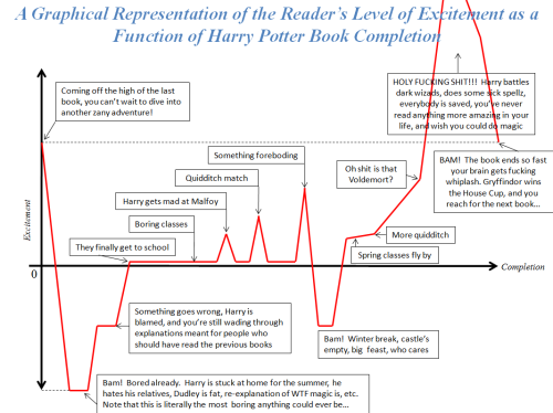 ilovecharts:  I haven't even read the books and I get this.  Reblogged for Erika.