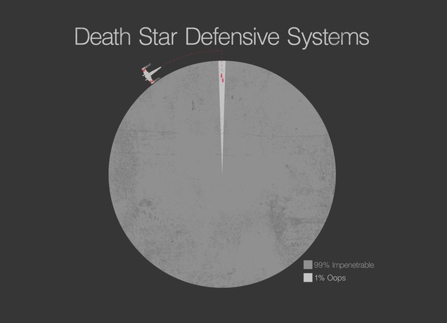 ianbrooks:  Death Star Defensive Systems by Seth Bensusen Prints available at society6 or if you feel like putting it on your body, grab the shirt at threadless. Life and Star Wars has taught me that it's always that 1% that's the problem.  Artist: tumblr / twitter / facebook