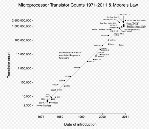 The End of Moore's Law As We Know It. (geeksaresexy.net)