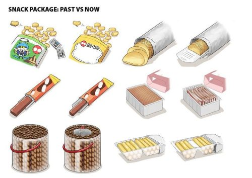 Snack package: Past vs. now
