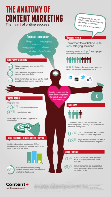 The anatomy of Content Marketing: The key of online success