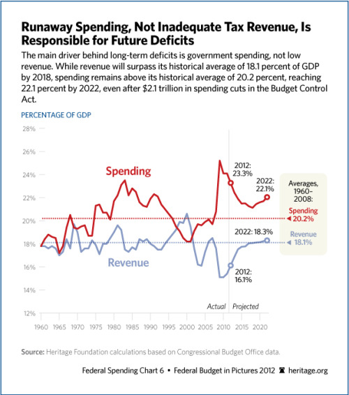 The main driver behind long-term deficits is government spending, not low revenue.