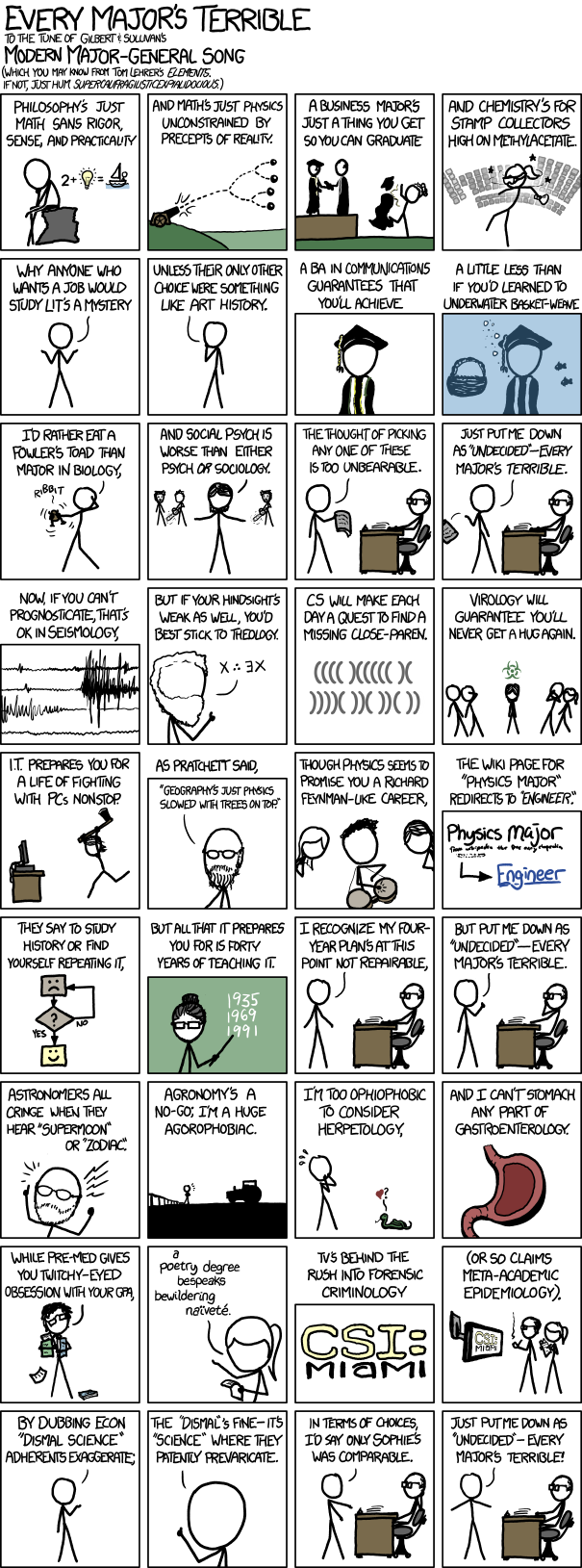 I promised myself I wouldn't post anymore XKCD's, but I just can't help it… (via XKCD)