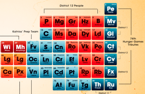 district 12 chemistry