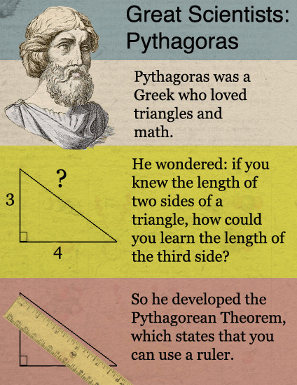 Great Scientists: Pythagoras