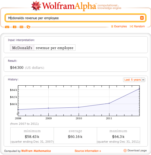 The revenue generated per McDonald's employee: $64,300.
