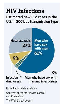 Interesting graph showing new #HIV cases (from 2009) by transmission type.