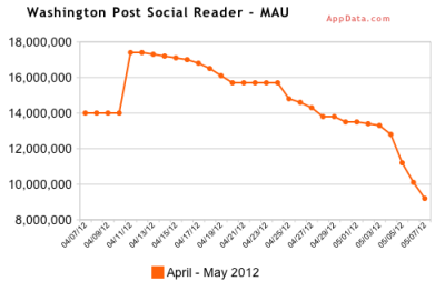 "Facebook Social Reader Engagement is Cratering Via Buzzfeed:  The Washington Post was the first publication to experiment with a ""frictionless"" social reader app, which launched last year. If you use Facebook you've probably come across it: it manifests as a clustered list of stories that are almost completely unrelated except for the fact that they all come from the same publication. If you decide to click on a link it doesn't take you to the story. Instead, it shunts you over to a signup screen for Social Reader, which you have to accept if you want to make it through to the site. This forceful behavior is how the Post's reader app gained tens of millions of users in a few short months; it's also how, as Jeff Bercovici at Forbes pointed out this morning, the Washington Post seems to have worn its readers — or Facebook — out. They're annoyed, and they're quitting in droves.  Via CNET:  Even worse, the tool had been getting more than 4 million daily users as recently as the second week of April, but ended up near zero for most of the rest of the month and is currently wallowing at around 220,000 daily. The publication's social reader is advertised with this catchy plug: ""News travels fast on Washington Post Social Reader. Get articles from the Web's best sources, instantly share the stories you read with your friends, and see what your friends are reading. Start spreading the news!"" But what seems clear is that the only thing that's spreading is a viral disgust with the application. The same seems to hold true of other social readers. Dailymotion, which is a video site that features a social-reading app, also seems to be hemorrhaging users, dropping from a high of about 3.5 million in early April to about 670,000 today. And The Guardian, which topped out at nearly 6 million monthly average users and was still at 5.5 million last week, has now fallen to 3.9 million monthly average users.  FJP: Possible cause — interface design within Facebook is annoying. A user shares an article, you're interested so select a link but instead of going to the article you're brought to an interstitial page where you're required to sign up for the app in order to access the content. Second possible cause — as we share and share and share, we're beginning to realize that a lot of what we read is a bit silly and it might be better not to share so much. Third possible cause — as suggested by the Washington Post's Engagement Producer Ryan Kellet, Facebook's ""Trending Articles"" feature is superseding Social Reader stories by decreasing their prominence and bucketing ""most important"" stories all in one place. Again, an interface issue. — Michael"