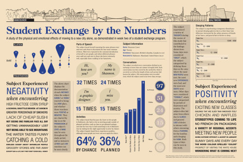 """Student Exchange by the Numbers"" by Shannon Craver."