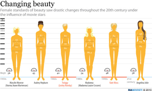 Female standards of beauty saw drastic changes throughout the 20th century under the influence of movie stars