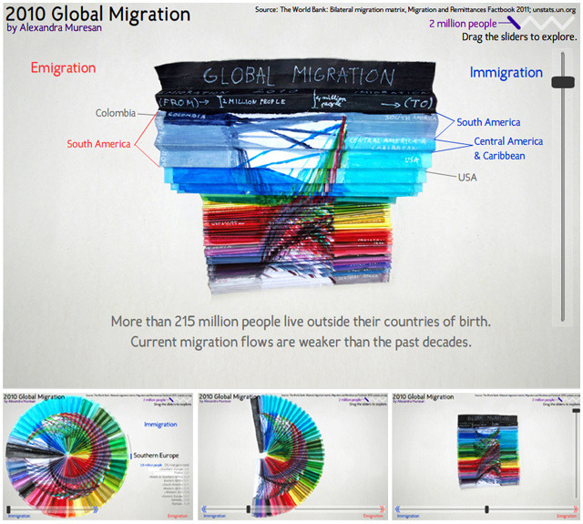 Global Migration by Alexandra Muresan