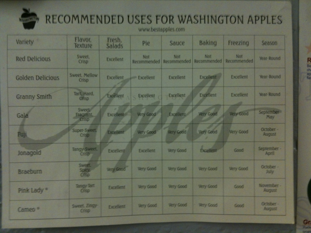 Recommended Uses for Washington Apples I want more charts like this!