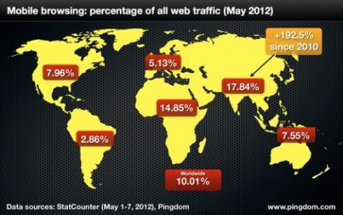 thenextweb:  Last week, we reported that traffic from the mobile Web will overtake fixed-line Internet usage in India by the end of the year, and that inspired Pingdom to update its stats on global mobile Web usage with some interesting findings. (via Mobile Now Accounts for 10% of all Internet Usage Worldwide)
