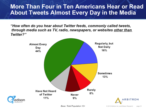 "courtenaybird:  Why Twitter Is Bigger Than You Think  ""Here you can see that 11% of Americans 12+ (the gray slice) have not heard of Twitter, which means that 89% have. That is more than the percentage of Americans with online access (~86%), by the way, which gives you a pretty good yardstick for the ubiquity of Twitter.""   Yes. But what is tumblr?"