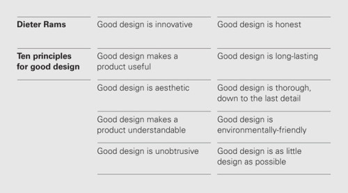 Dieter Rams' principles of good design.