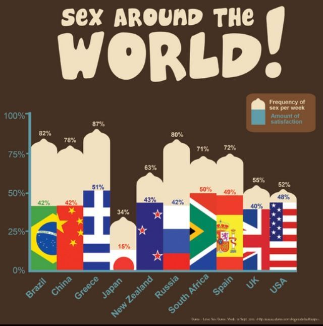 hellyeahsafesex:  Sex around the world