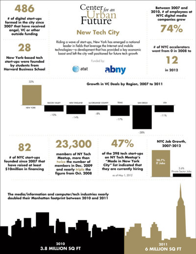 "nycedc:  The tech sector is growing faster in New York City than anywhere else in America, finds Center for an Urban Future's new report, New Tech City. Read the full report, including a 2012 NYC Digital Startup Index, which credits the Bloomberg Administration and NYCEDC for its efforts to diversify the City's economy and build up the tech sector. Related reading: ""New York's Tech Industry Tops U.S. in Growth, Study Finds"" (NYTimes)"