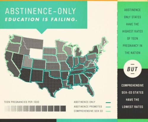 hellyeahsafesex:  Abstinence-only eduction is failing!