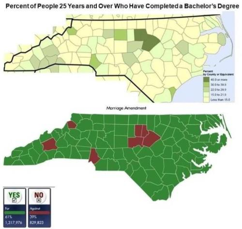 The smartest counties voted against Amendment One? Funny how that works. via http://i.imgur.com/joB7S.jpg