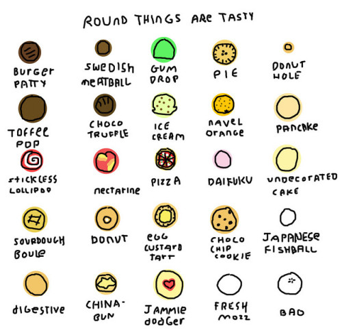 Round things are tasty. illustration by Robyn Lee :: via roboppy