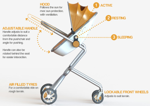 Pushchair description…