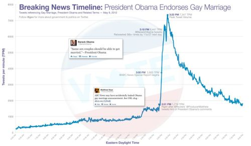 """Gay marriage conversation peaked at 7,347 Tweets per minute at 3:22p ET yesterday."" — @gov. It more or less kicked off with Matthew Keys' (ProducerMatthew) Twitter post breaking the news."