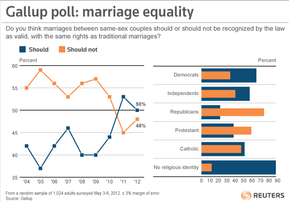 A new Gallup poll shows sentiment on the legality of same-sex marriage is close, with 50% of people surveyed in favor of the law recognizing same-sex marriages as valid, while 48% of those surveyed think it should not be valid. The poll shows, politically, the most support for same-sex marriage comes from those who identify as Democrats. Most who identify as Republicans came out in opposition to same-sex marriage. [REUTERS] READ MORE: President Obama voices support for same-sex marriages