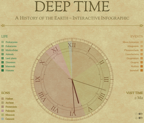 ilovecharts:  Deep Time: A History Of The Earth  Wow.