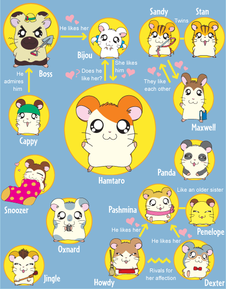 Hamtaro Bijou Boss Cappy Snoozer Oxnard Jingle Sandy Stan Twins Hamsters Maxwell Panda Pashmina Penelope Howdy Dexter Love Relationships Love Triangles Anime Childhood