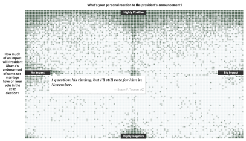 ilovecharts:  nobodiesbiz:  New York Times Poll  Your Reactions to Obama's Same-Sex Marriage Stand  Data is so cool.