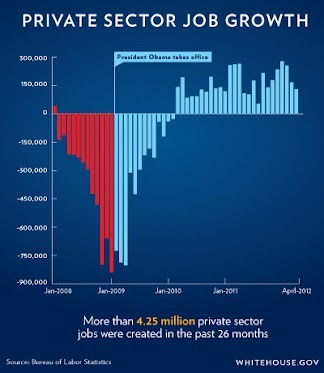 "destroythegop:  liberalsarecool:  26 straight months of private sector job growth. 4.25 million jobs added. Ask Mitt Romney and he'll unblinkingly say Obama made the economy worse. #obama2012  UPDATE: Here's Etchy Sketchy lying about job creation, just two days ago:  ""They haven't been able to create jobs. In fact, all of the decline in the rate of unemployment from 10 percent at its peak to 8.1 percent now is due not to job creation. It's been due to people falling out of the workforce, dropping out of the workforce."" -Mitt Romney (video)   Actually Romney is partially right. The unemployment rate is low because the Department of Labor does not count the unemployed if they no longer qualify for unemployment benefits. Over 200,000 lost their unemployment benefits this weekend alone which would mean the unemployment rate will go down even though it is much higher in reality. The real unemployment is over 11% and a majority of jobs being created are seasonal or short-term. The so-called recovery was created by misrepresented unemployment rates and jobs only meant to last a few months."