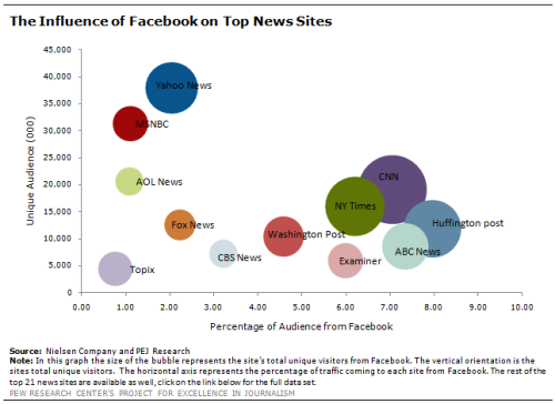 futuristgerd:  (via Facebook now 'critical' to online news traffic, says Pew study)  Without Facebook, there would be no news companies…