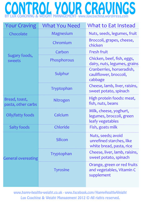 muffintop-less:  Very cool chart about controlling cravings!