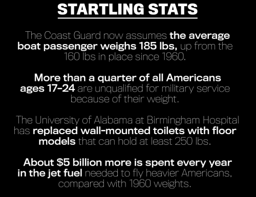 productiveatwork:  Some really startling stats about obesity from this week's Newsweek