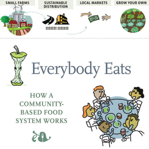How a Community Food System Works (via Everybody Eats :: How a Community Food System Works)