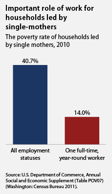 This Mother's Day, let's think about single moms in poverty. Single-mother families are five times more likely to be poor than married-couple families.  (Source: americanprogress.org)