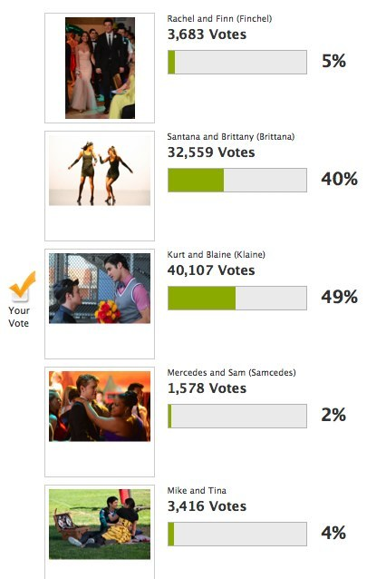 Klaine wins with 40,107 votes :)