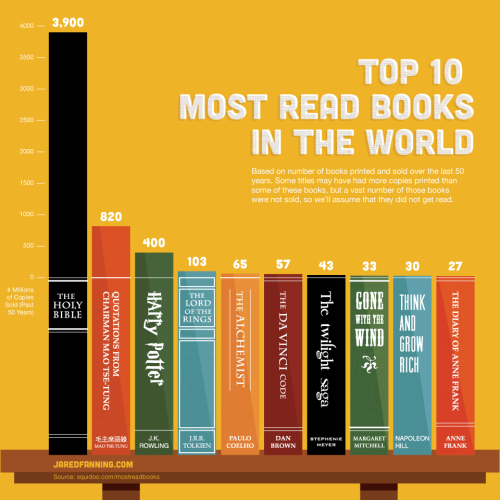 "bookmania:  ""Top 10 Most Read Books in the World"". Visual News makes a bar chart to compare the top ten books in the world, based from a report from the website Squidoo. The infographic shows that 3.9 billion Bibles have been printed and the Bible is the most read book in the world."