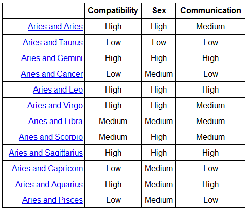 Sign friendship compatibility
