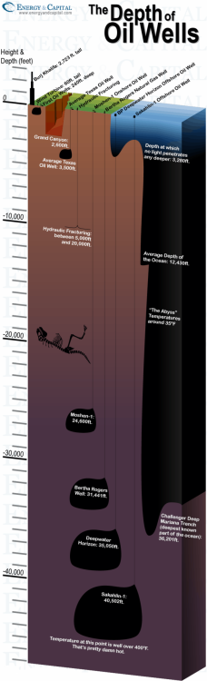 Tapping a vein for our addiction: The depths of oil wells, illustrated. (via GlobalPatriot.com, EnergyAndCapital.com)