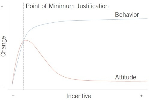 Point of Minimum Justification  The point of minimum justification represents the optimal level of incentive required to change behavior and attitude. Incentives exceeding this level will continue to change behavior, but will fail to change attitude.  Taken from Universal Principles of Design, Revised and Updated: 125 Ways to Enhance Usability, Influence Perception, Increase Appeal, Make Better Design Decisions, and Teach through Design