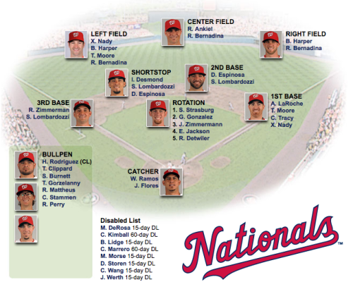 This is the Nationals depth chart as of yesterday. Add Wilson Ramos to the DL, who tore his ACL (right knee) last night. The Nats have called up C Sandy Leon from Double-A Harrisburg to back up Jesus Flores.