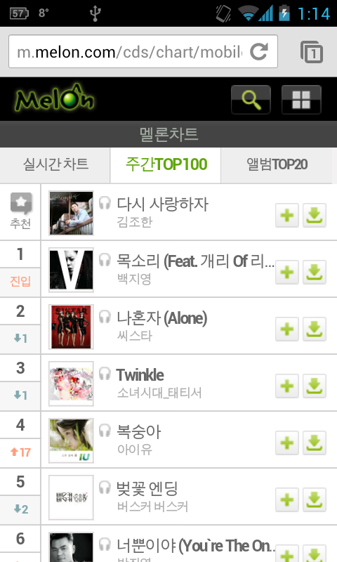sistarfied:  [CHARTS] 2nd week of May (6~12) - SISTAR ranking 2nd, higher than SNSD and IU.   i hope it stays this way, with them getting to number 1
