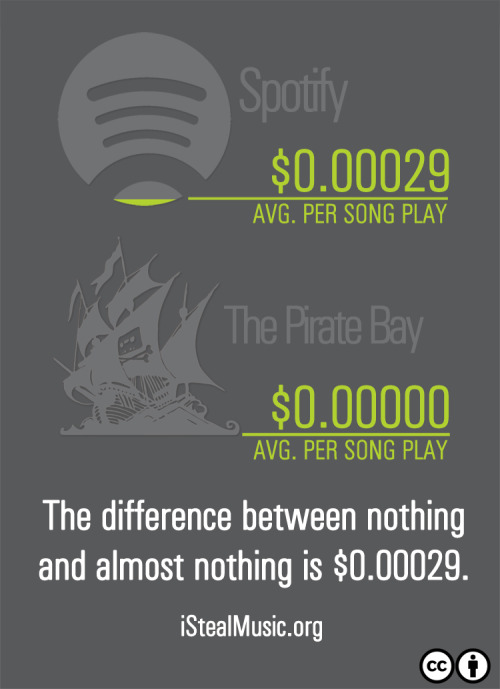 Spotify vs The Pirate Bay: The difference between nothing and almost nothing is $0.00029.